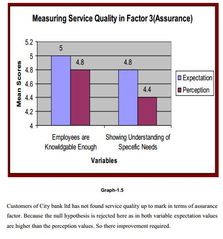 thesis on service quality in banking sector