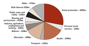 Government Spending