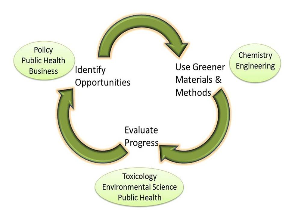 Uses of Green Chemistry