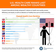 Health Care Ratings