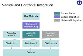 Horizontal Integration In Business