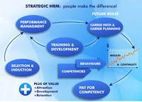 Importance of Human Resource System
