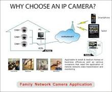 Choose an IP Camera