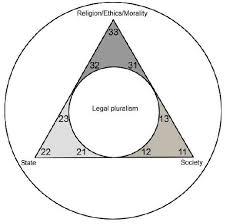Legal Pluralism