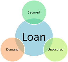 Current Scenario of Loans and Advances of Bank Asia