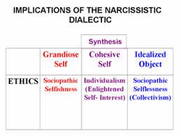 Malignant Narcissism