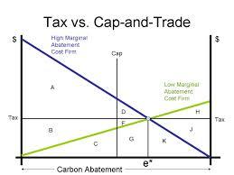 Marginal Abatement Cost