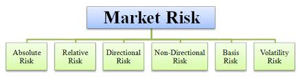 Market Risk Definition