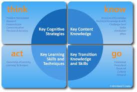 Metacognition Definition