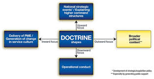 Military Doctrine