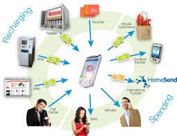 Mobile Money Services Development