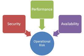 Operational Risk Definition