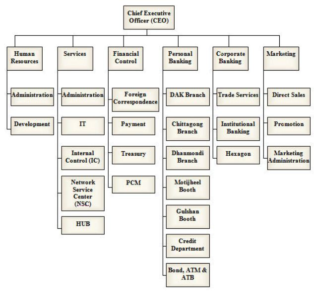 organizational structure and culture of hsbc Chapter v - organisational culture 40 v organisational culture the culture of an organisation is a set of norms, values and beliefs the structure can be.