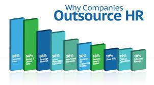 Outsourcing HR Can Create Profitable Scenario