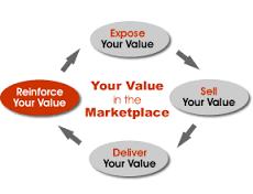 Paradox of Value