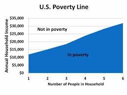 Poverty Threshold