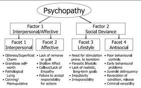 Psychopathy Definition