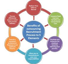 Recruitment Process of Summit Communications