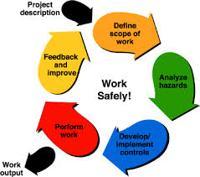 Safety Management Plan
