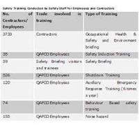 Role of Safety Training