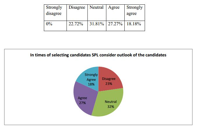 selecting candidate