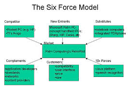 Six Forces Model