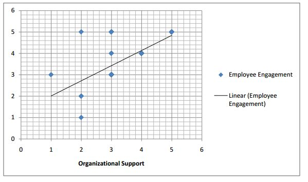 compensation employee motivation research paper