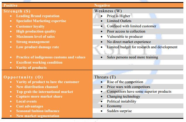 swot analysis of mdh spices