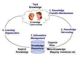 Tacit Knowledge
