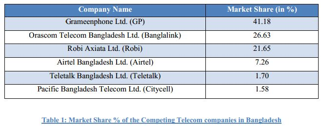 the telecom market in bangladesh Warid is the sixth mobile phone carrier to enter the bangladesh market and the honorable minister of higher education and scientific research of the united arab emirates it is wholly owned subsidiary of warid telecom international llc which is the part of an abu dhabi based consortium led by his highness sheikh nahayan mabarak.