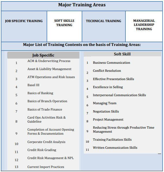 Training Needs Assessment For Banking  Assignment Point