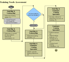 Training Needs Assessment for Banking