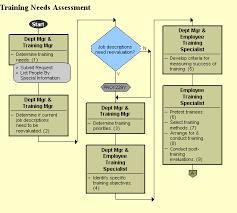 Training Needs Assessment for Banking