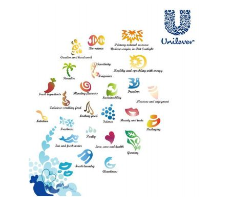 why did unilever s decentralization On the other hand, decentralization is a systematic delegation of authority at all levels of management and in all of the organization in a decentralization concern, authority in retained by the top management for taking major decisions and framing policies concerning the whole concern.