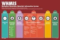 Workplace Hazardous Materials Information System