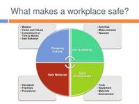 Modifying a Workplace Safety Culture