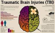 Brain injury thesis