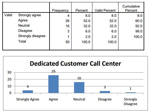 advance report on customer satisfaction on Sds – ttd, 2015 page 4 overview this report summarizes and highlights the findings of the third taxing district (ttd) 2015 utility customer satisfaction survey.