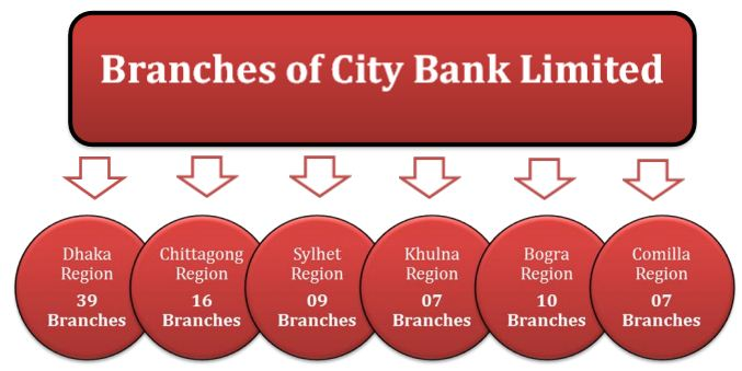 banking activities of city bank limited See contact information and details about the city bank limited,  -offer wide  array of products and services that differentiate and excite all  retail banking.