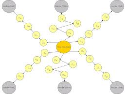 Bees Algorithm