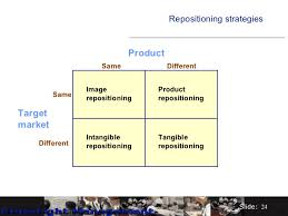 Identifying Brand Repositioning Strategies of Savlon