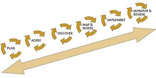 Business Process Interoperability