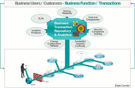 Business Transaction Management