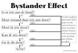 bystander effects essay