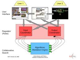 Collaborative Search Engine