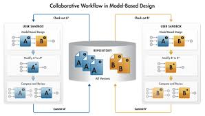Collaborative Workflow