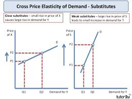 research papers on elasticity of demand The price elasticity of demand and the price elasticity of supply are highly important factors for all papers are for research and reference purposes only.
