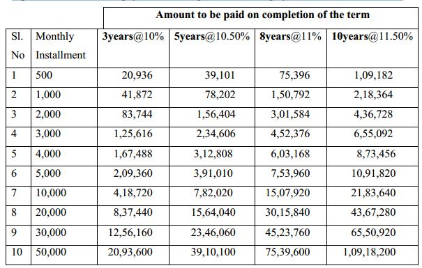 National savings scheme bangladesh