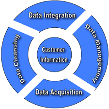 Customer Data Management
