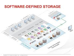 Data Defined Storage